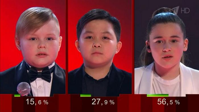 Накрутка голосов подтвердилась. 1-ый канал аннулировал итоги шоу «Голос.Дети»