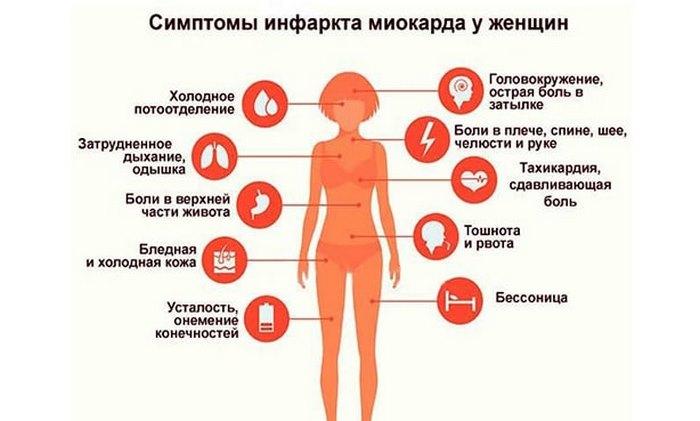 У женщин инфаркт выражается по-другому! 5 отличительных симптомов, которые не стоит игнорировать